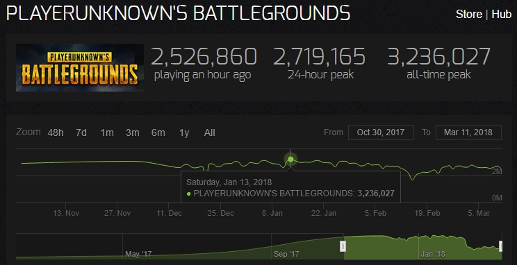 steamcharts_pubg